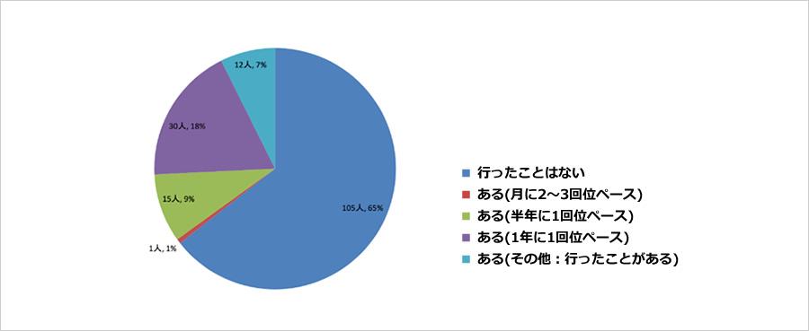 torikatsu_graph1