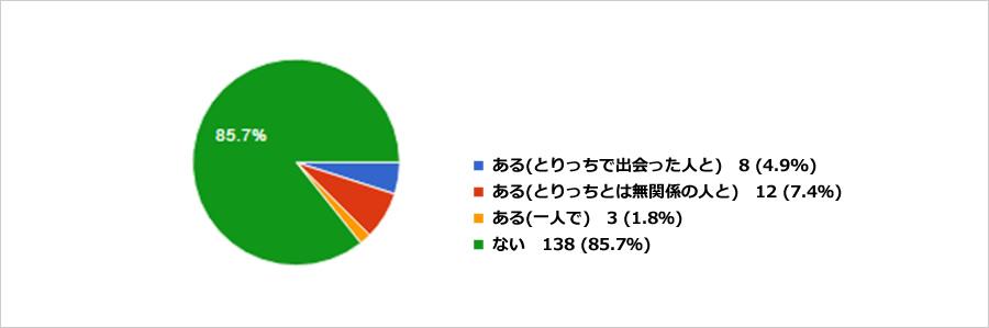torikatsu_graph4